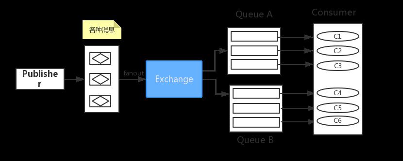Exchange fanout类型