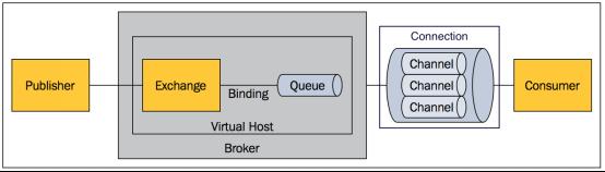 RabbbitMQ的内部结构